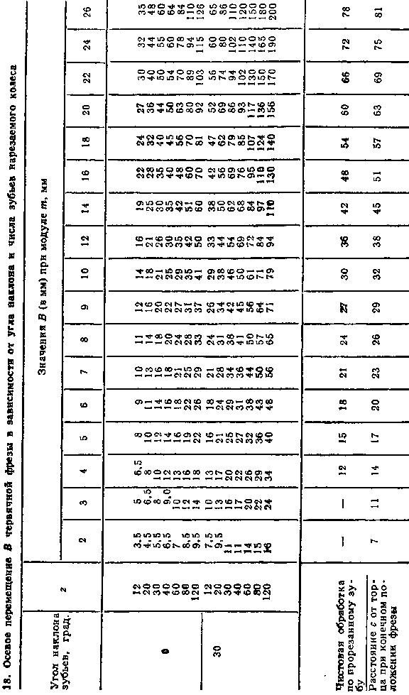 Схема осевых перемещений