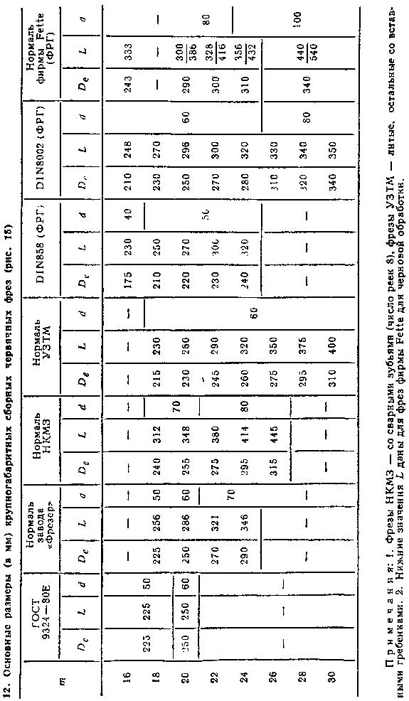 Основные размеры крупногабаритных червячных фрез