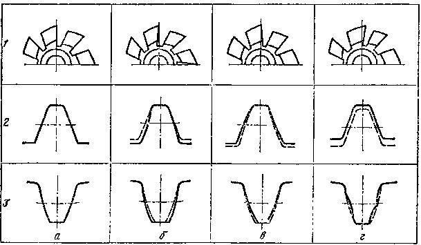 Схемы влияния расположения передней поверхности зубьев фрезы на профиль нарезаемых зубьев