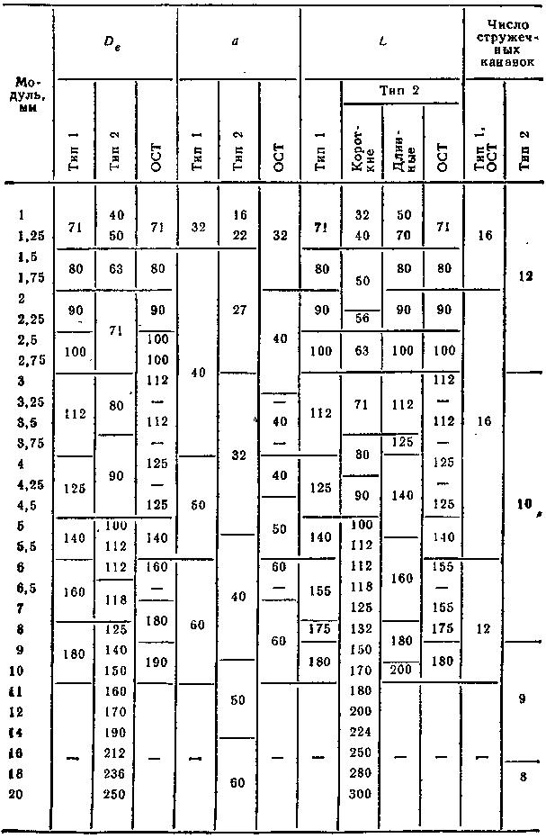 Основные размеры (в мм) чистовых однозаходных цельных червячных прецизионных фрез